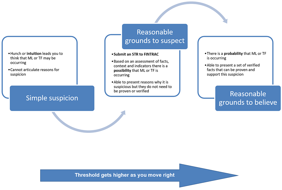 Diagram 1: Threshold of suspicion